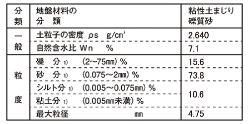土質試験結果(5mm 以下)